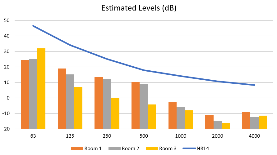 A graph showing estimated results with the targeted noise rating curve NR14 for noise planning conditions